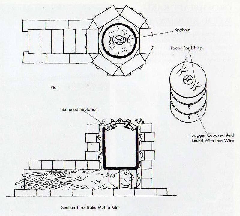 plans for wood kiln