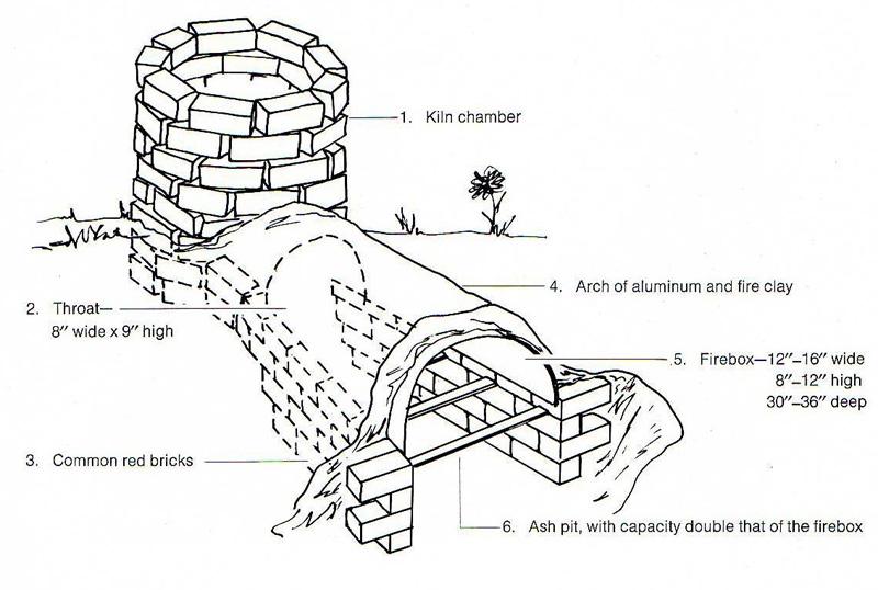 Solar Kiln Kits Outdoor Wood Projects Ideas Diy Pdf Plans