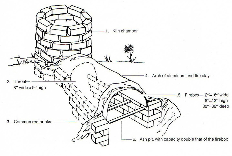 how to build your own wood kiln